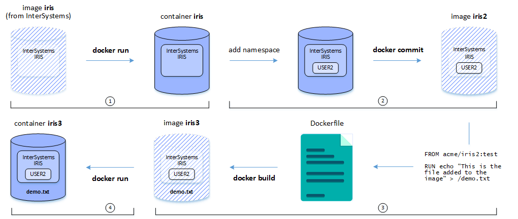 First Look: InterSystems Products in Docker Containers