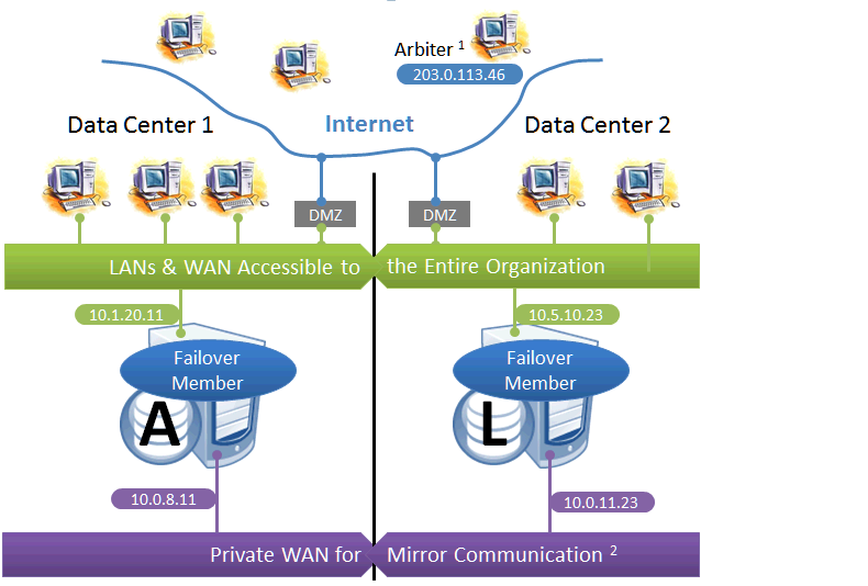 Mirroring - High Availability Guide - InterSystems IRIS Data