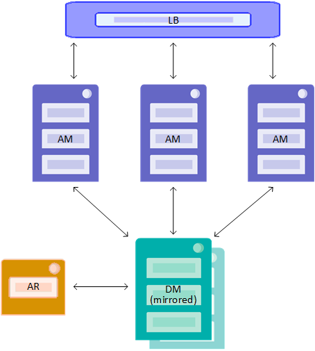 Using ICM - InterSystems Cloud Manager Guide - InterSystems IRIS