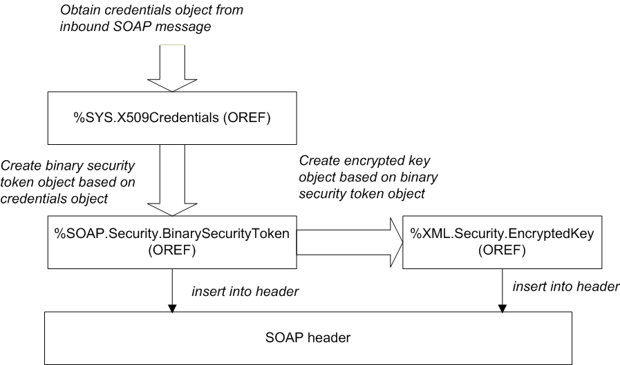 Encrypting the SOAP Body - Securing Web Services - InterSystems IRIS