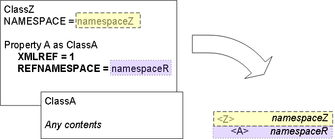 Specifying Namespaces for Elements and Attributes - Projecting