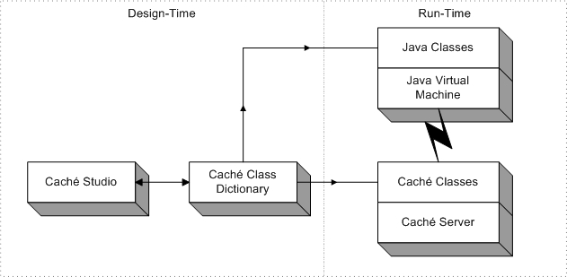 The Caché Java Binding - Using Java with Caché - Caché