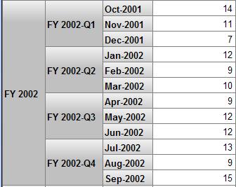 Handling A Calendar That Has A Date Offset Defining Deepsee Models
