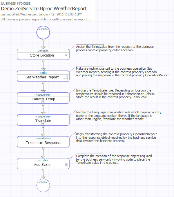 Bpl diagram to view a similar diagram click open on the business process designer page and navigate to the demozenservicebprocweatherreport bpl business process ccuart Choice Image