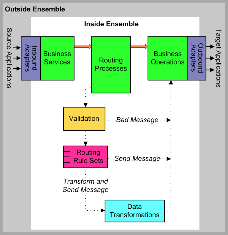 Ensemble Support for HL7 Version 3