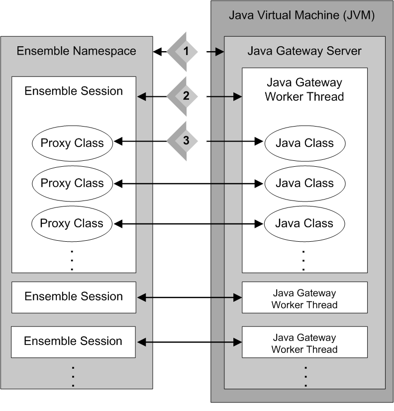 Introduction to the Java Gateway