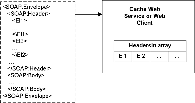 Introduction to SOAP Header Elements in Caché