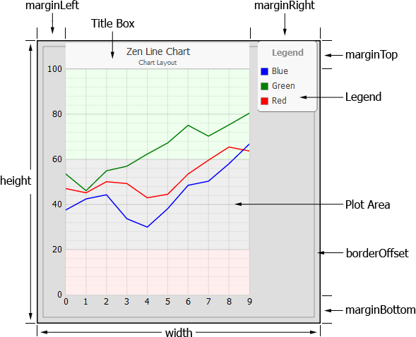 Chart layout style and behavior layout attributes for zen charts ccuart Gallery