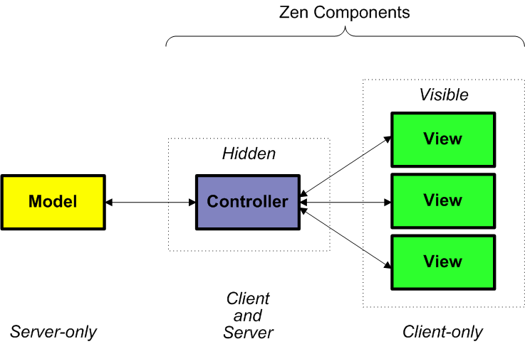 Model view controller ccuart Images