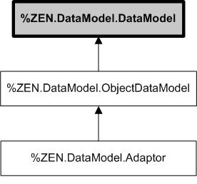 model in mvc
