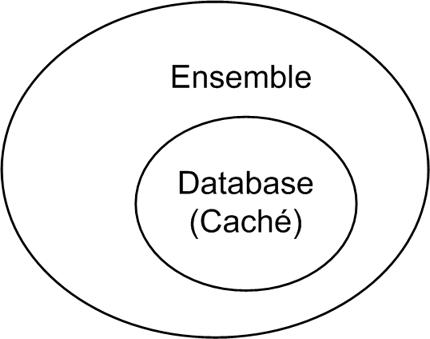 Ensemble and Caché - Ensemble HL7 Message Routing Tutorial